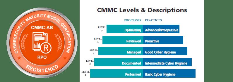 CMMC Levels and description